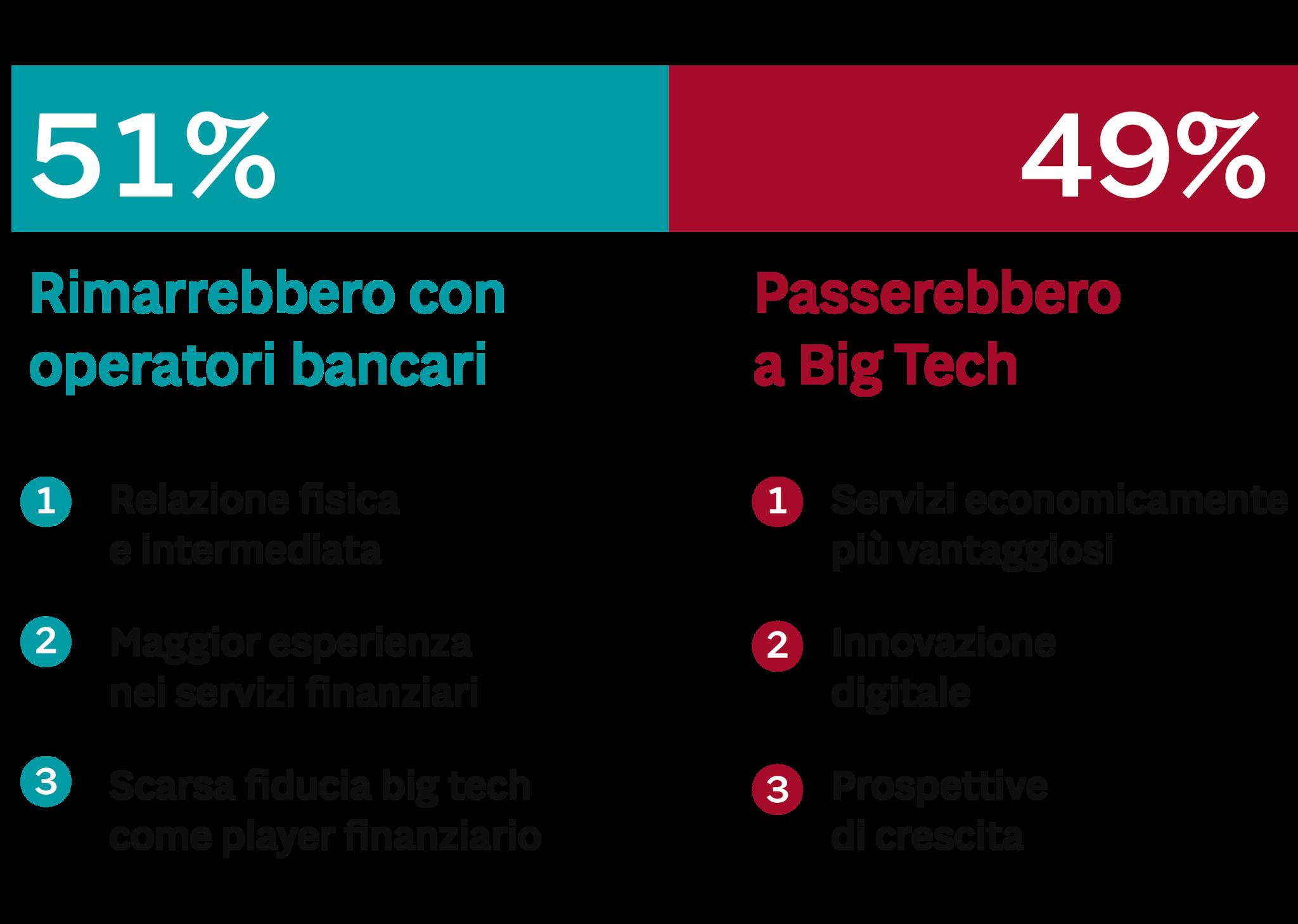 L'ATTEGGIAMENTO DEGLI ITALIANI ALL'INGRESSO DEL BIG TECH NEL MONDO DEI SERVIZI FINANZIARI