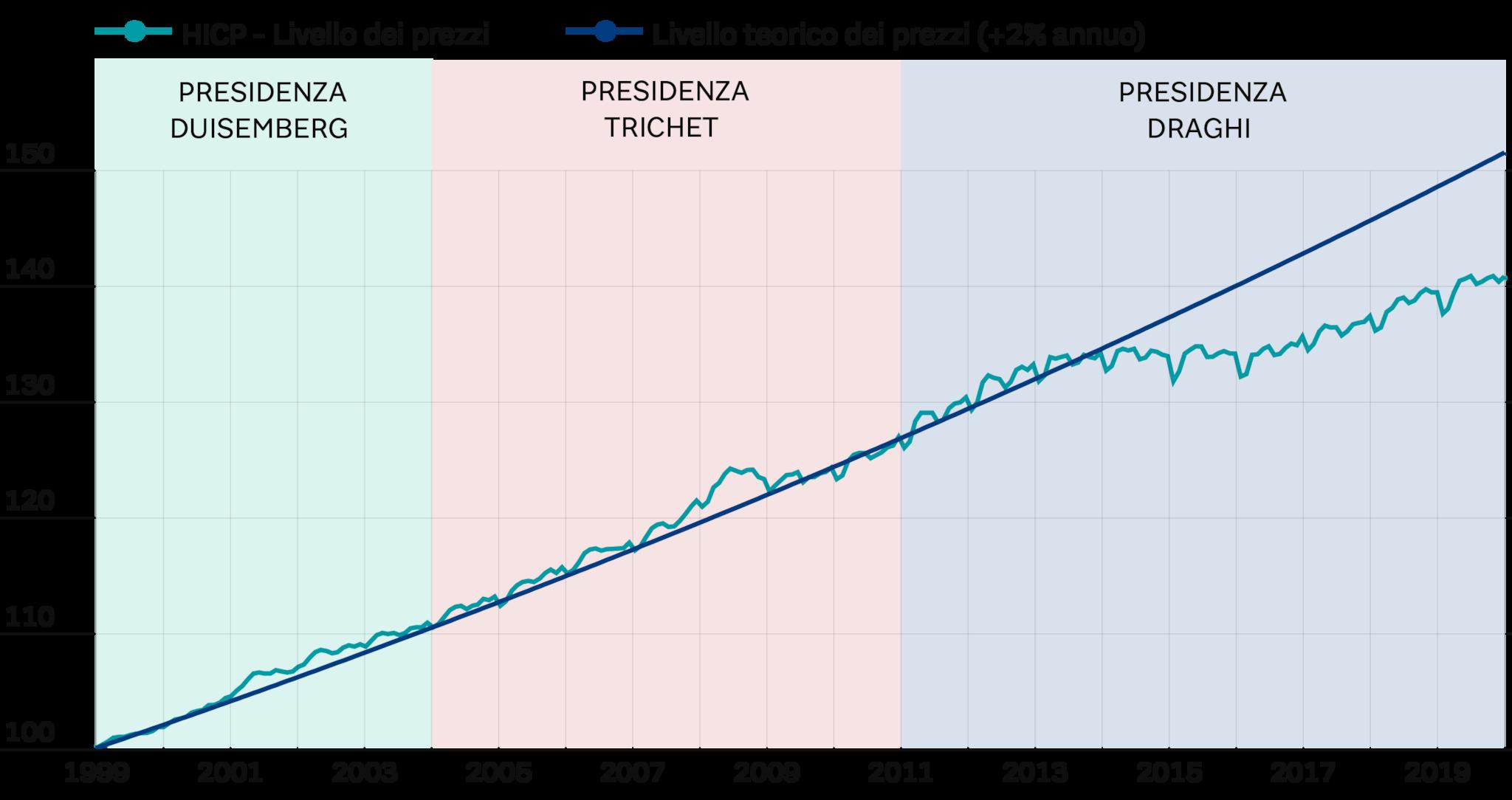 EUROZONA - INFLAZIONE TEORICA E REALIZZATA