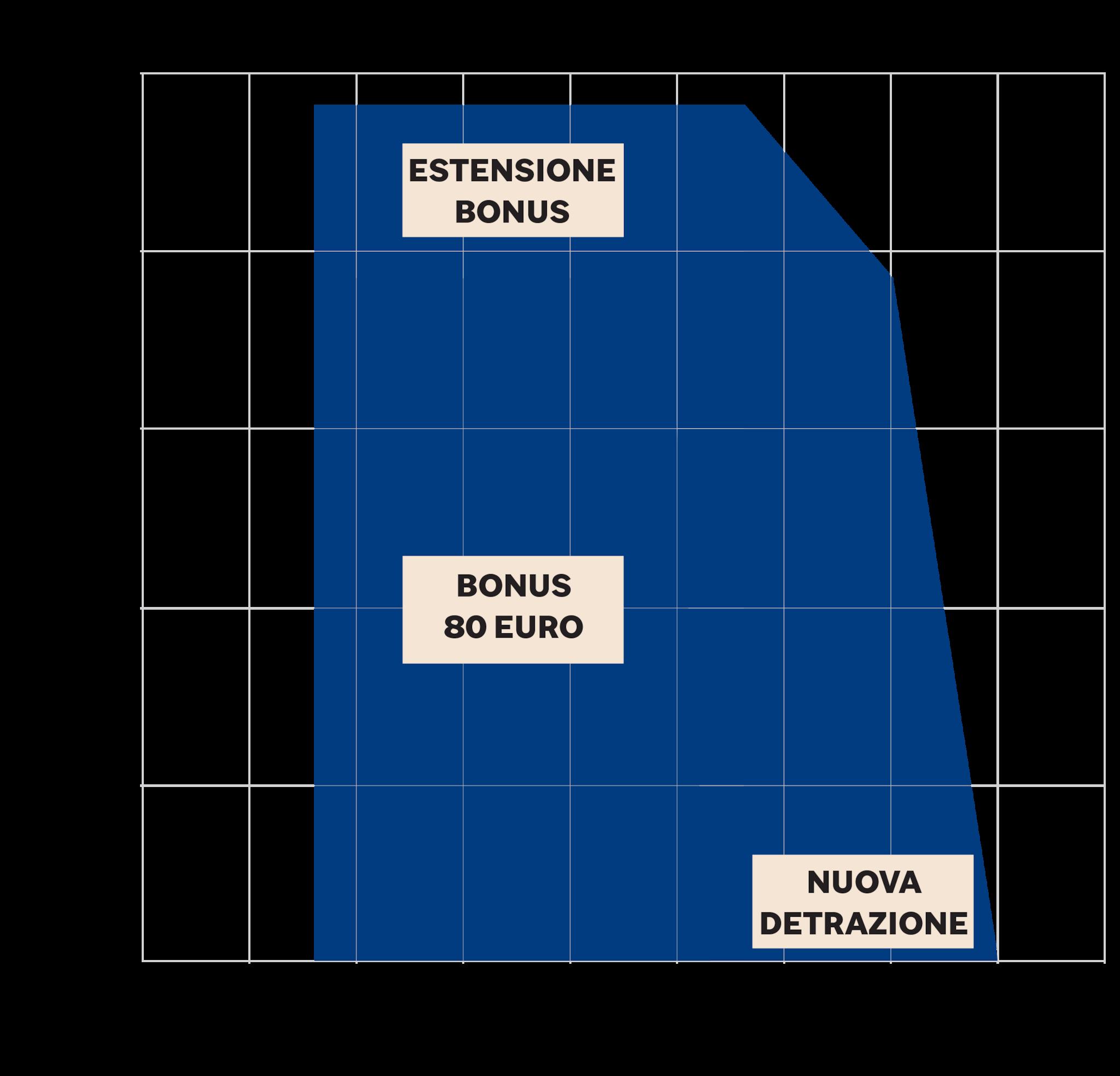 LE NUOVE MISURE E IL BONUS 80 EURO