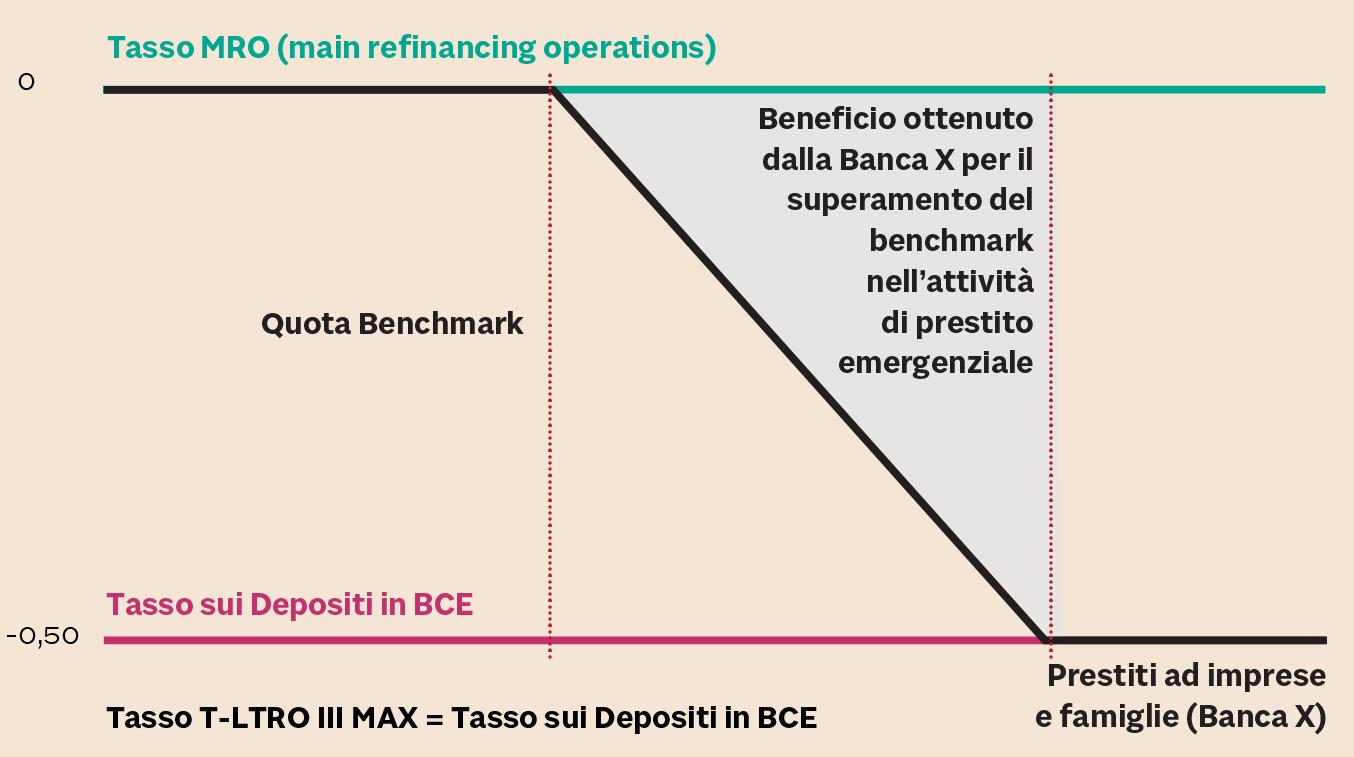 TASSO DI INTERESSE PAGATO SUI T-LTRO III