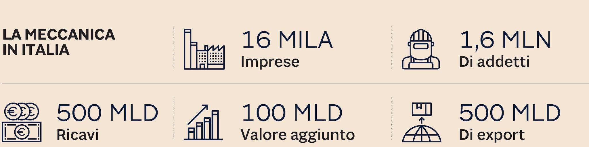 I NUMERI DELLA MECCANICA IN ITALIA