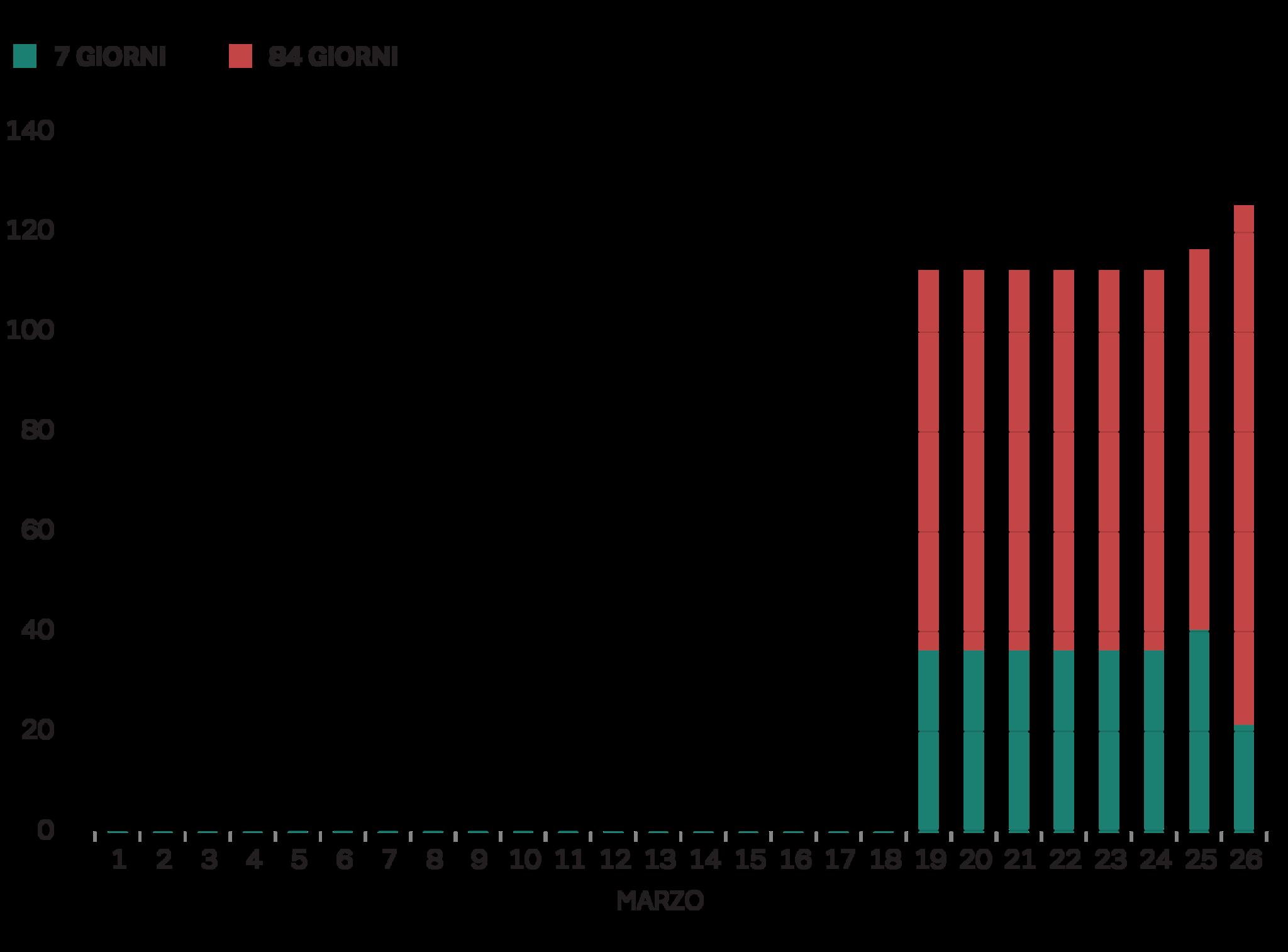 AMMONTARE IN ESSERE DELLE OPERAZIONI PRONTI CONTRO TERMINE DELL'EURO-SISTEMA PER FORNIRE DOLLARI ALLE BANCHE DOMESTICHE - MARZO 2020