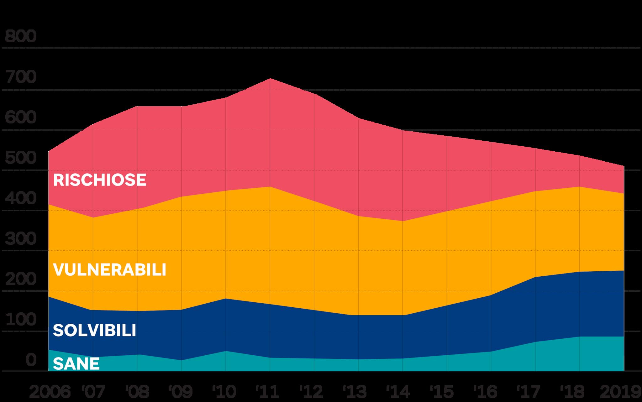 BANCHE ITALIANE - PRESTITI PER CLASSE DI RISCHIO DELLE IMPRESE
