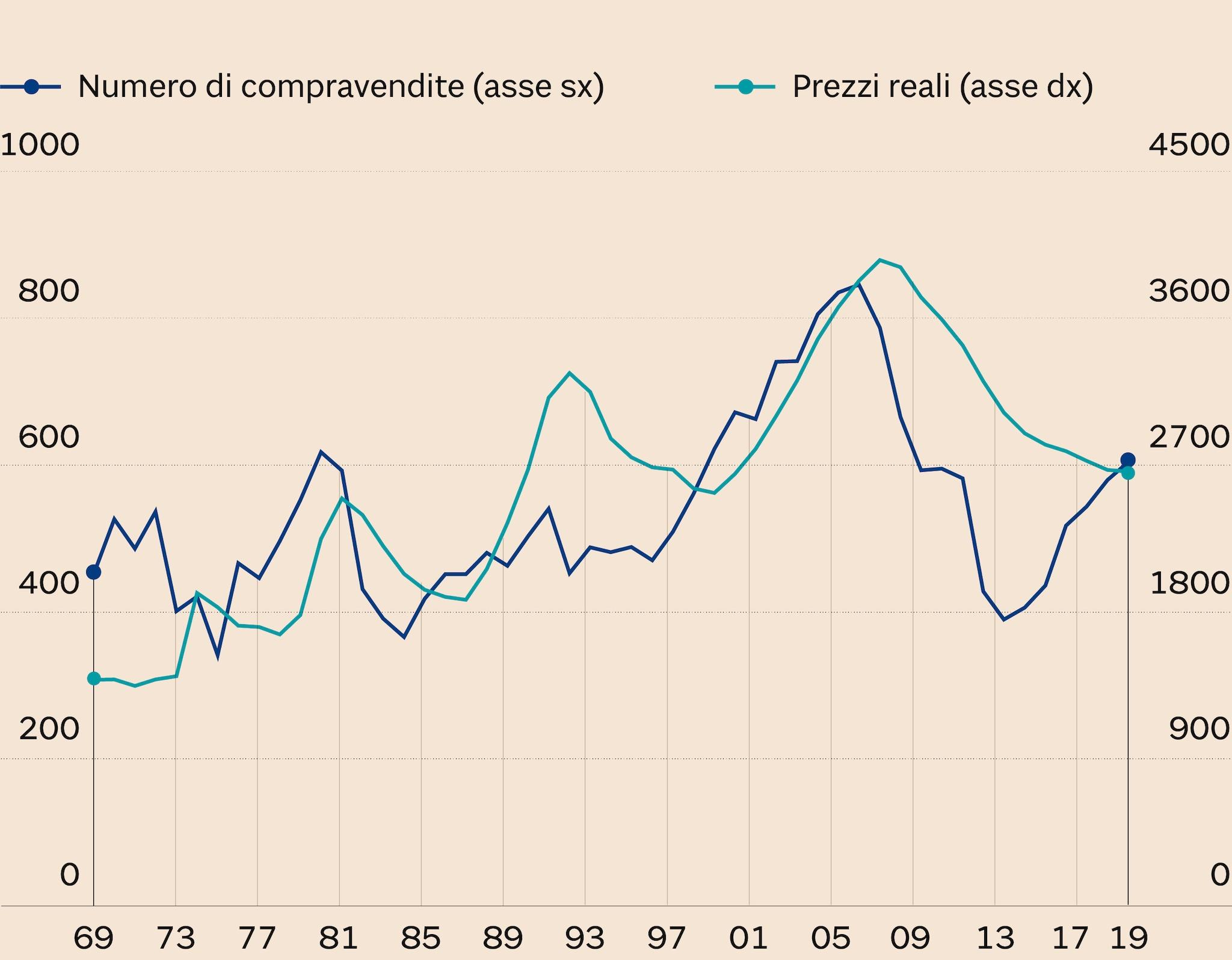 Immobiliare Sant Andrea Concorezzo il grande falò delle aste immobiliari: 3,4 miliardi di euro