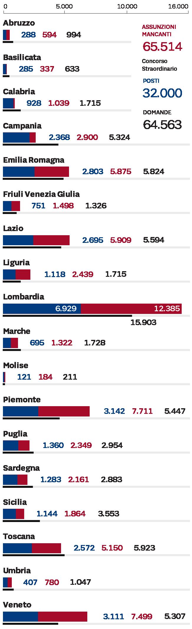 CORSO ALLA CATTEDRA