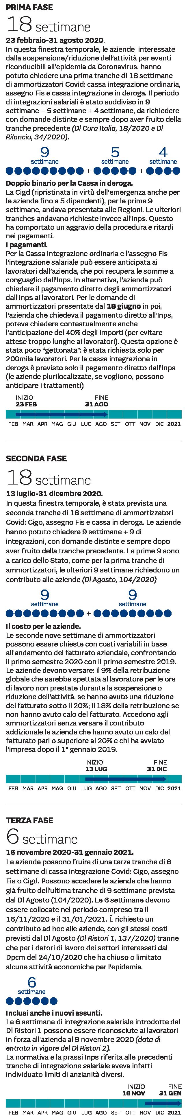 LA TIMELINE DEGLI AMMORTIZZATORI COVID