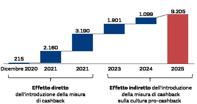 EFFETTO TRAINO DEL CASHBACK SUI COMPORTAMENTI VIRTUOSI
