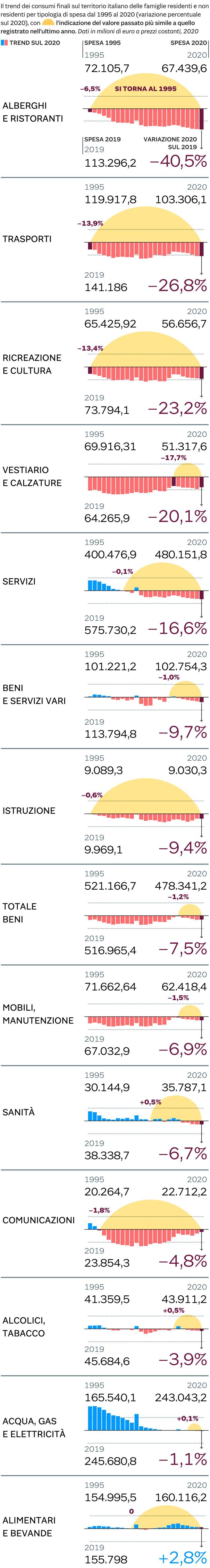 COME E' CAMBIATA LA SPESA DEGLI ITALIANI