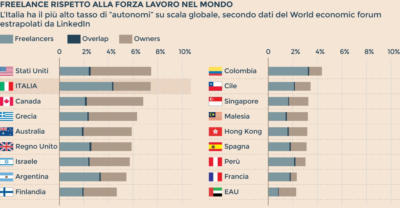 I freelance rispetto alla forza lavoro nel mondo