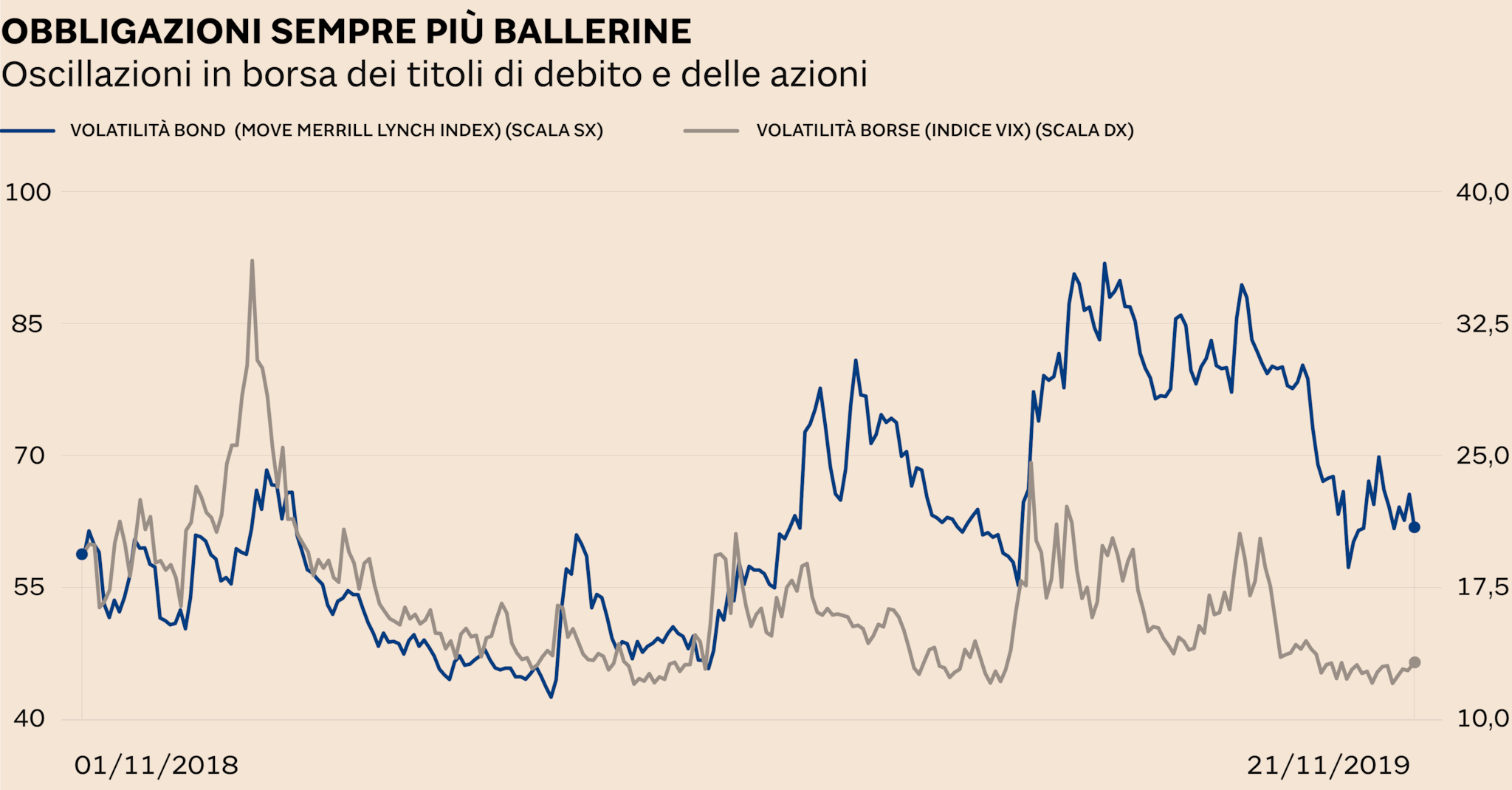 stile classico a prezzi ragionevoli risparmia fino all'80% La volatilità sui bond ora supera quella sulle azioni - Il Sole 24 ORE