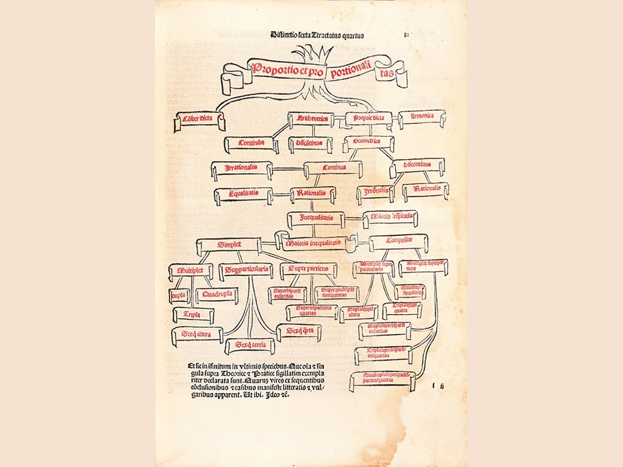 Luca Pacioli Summa di arithmetica geometria proportioni e proportionalità Paganino de' Paganini, Venezia, 1494 Biblioteca Nazionale Centrale, f. 82r, Firenze