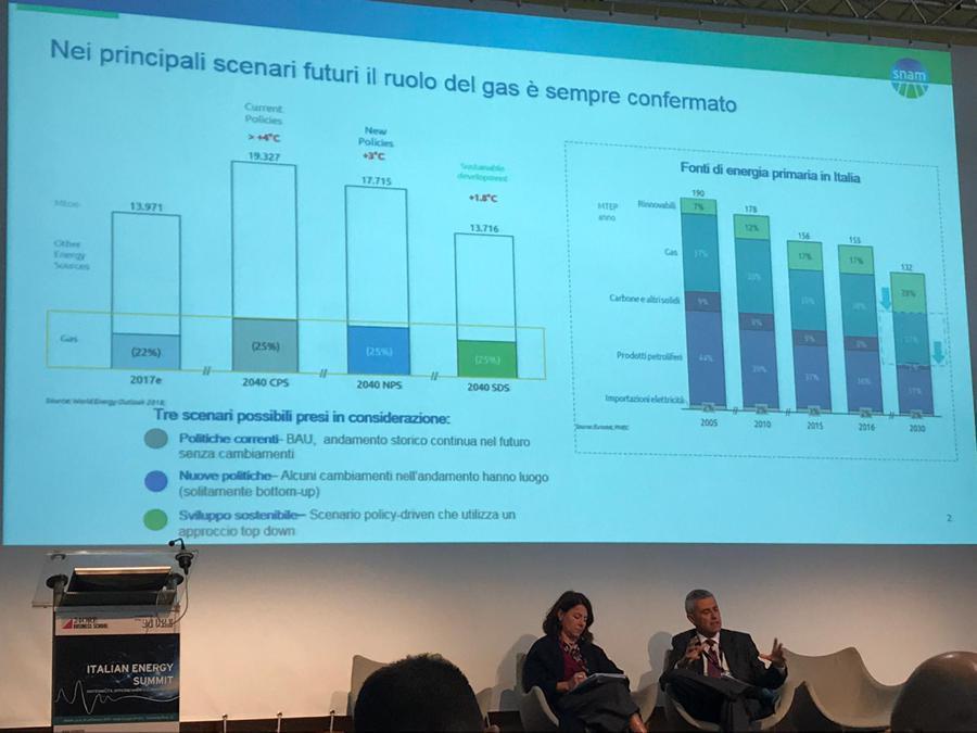 Massimo Derchi. Infrastrutture Trasporto Gas. Presidente e Amministratore Delegato di Snam