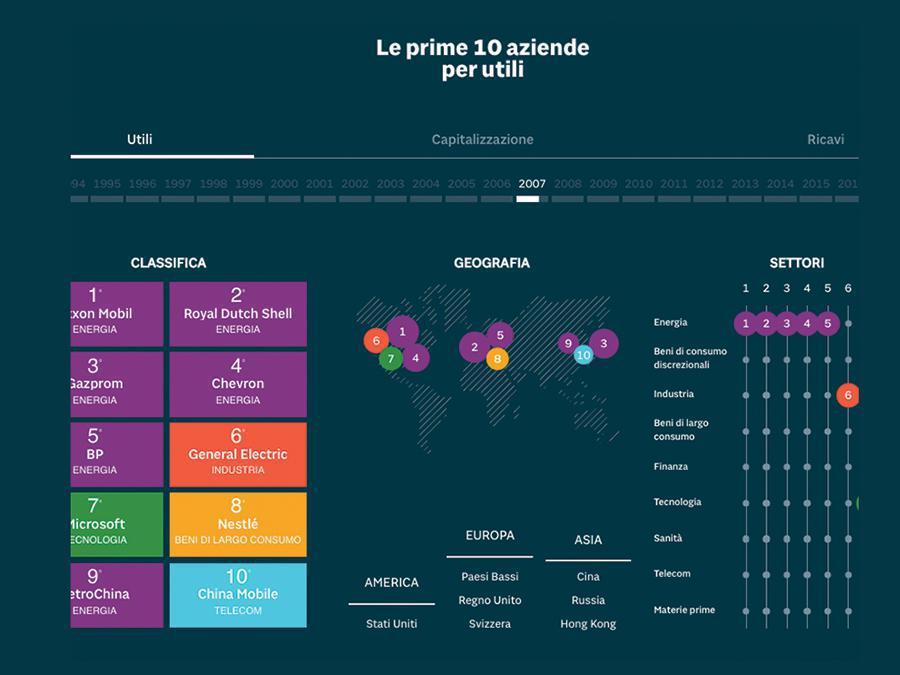 VISUAL - Grazie a Lab24 vengono implementati i contenuti visual che permettono di arricchire l'informazione con formati più immersivi, interattivi e a base numerica. Per rinnovare il giornalismo di servizio